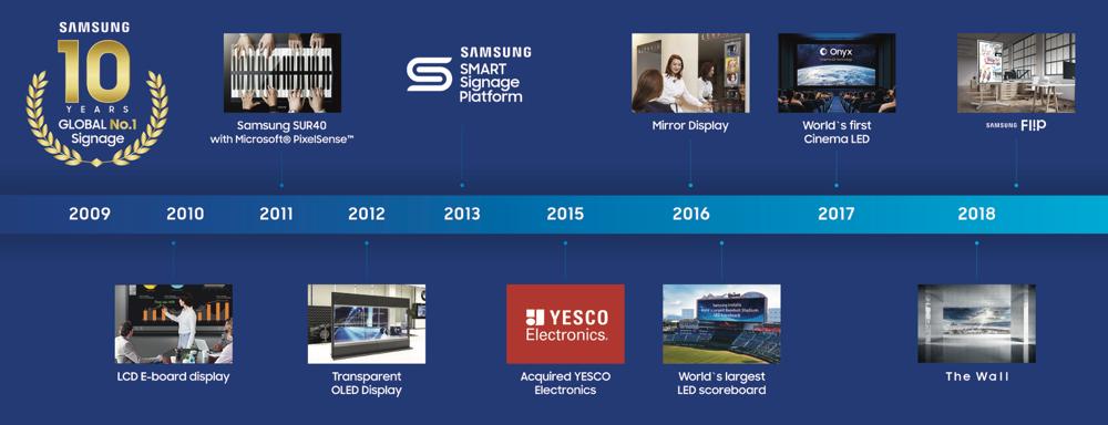 وفقاً لتقرير جديد: حافظت سامسونج على ريادتها في مجال ابتكارات اللوحات الرقمية مستحوذة على 25.8% من الحصة السوقية العالمية لمبيعات وحدة لوحات العرض الرقمية في 2018*.