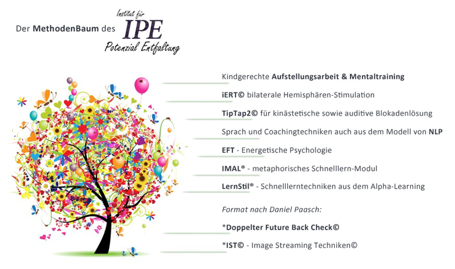 IPE Methodenbaum zur Potenzialentfaltung