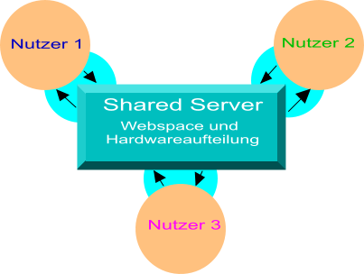 Shared Webspace
