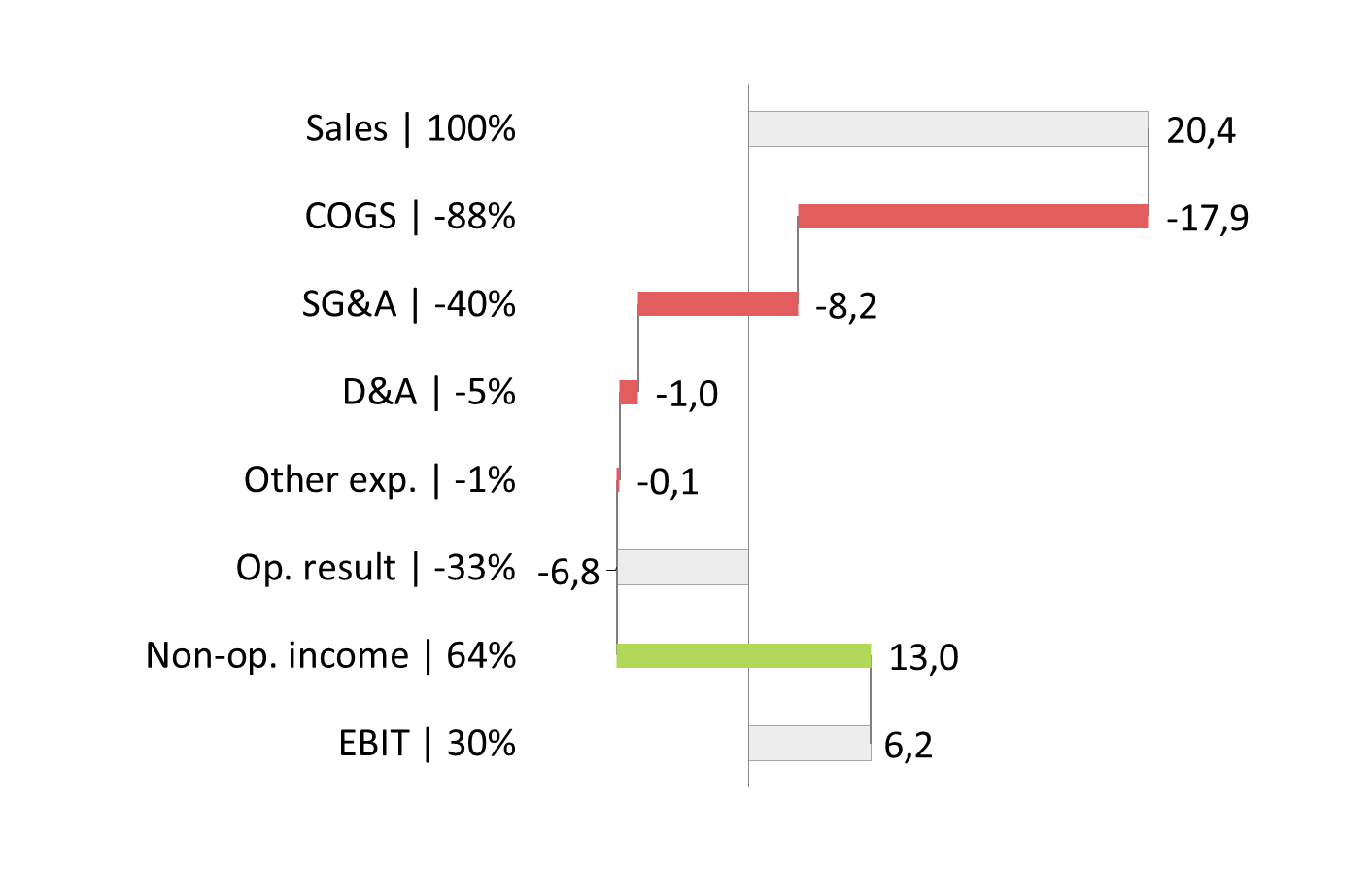 Waterfall Chart Helper for Excel