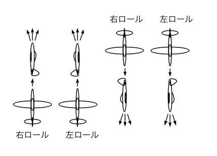 平面形を見せた垂直上昇と垂直下降から1/4ロールをして、ピッチ方向のズレを調べる。