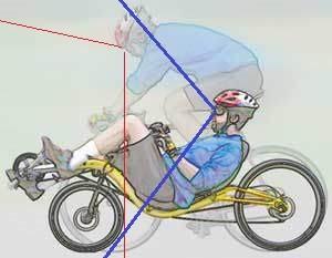 リカンベントとロードバイクの視界の差