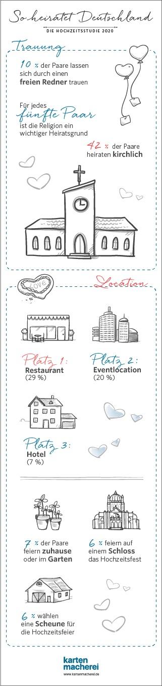 Infografik-Hochzeitsstudie-2020-location-kartenmacherei