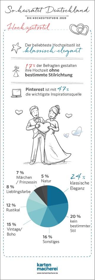 Infografik-Hochzeitsstudie-2020-Stil-kartenmacherei