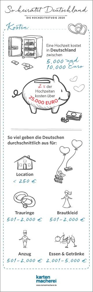 Infografik-Hochzeitsstudie-2020-kosten-kartenmacherei