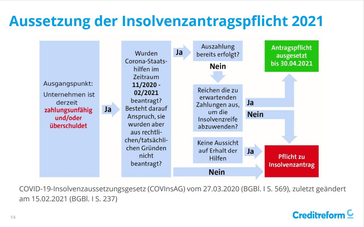 Präsentationsunterlage des Web-Experten-Talks mit Patrik-Ludwig Hantzsch | Creditreform