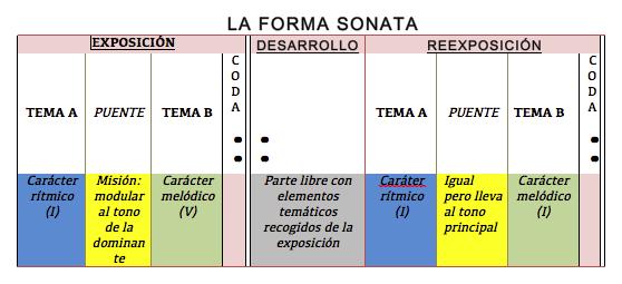 Foto 2: Fuente: http://pianocolectivo.blogspot.com.es/2013/01/analisis-sonata-k545-mozart.html