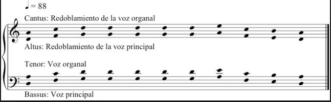 ¿Por qué esta partitura es un órganum compuesto?