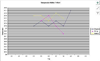 Milkas Temperatur F-Wurf 59. Tag
