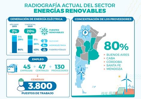 Energías renovables: Gobierno, cámaras empresarias y sindicatos firmaron acuerdo sectorial para mejorar la integración local y el empleo