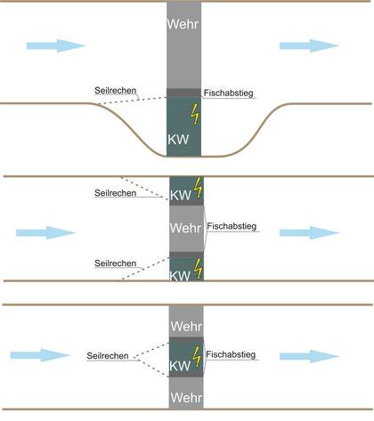 Abb. 2: Sonderformen des FishProtectors als Fischschutzsystem; Nachrüstung von existierenden Anlagen