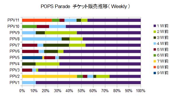 POPS Parade チケット販売推移グラフ(構成比)