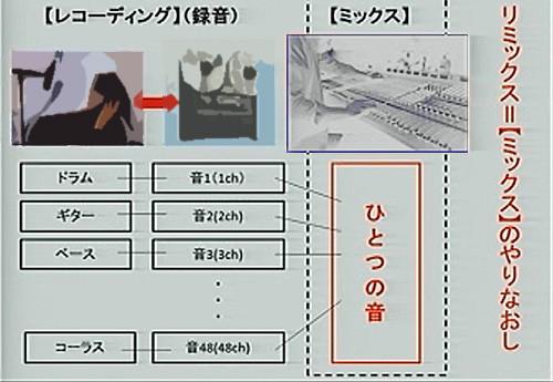 ミックス概念図