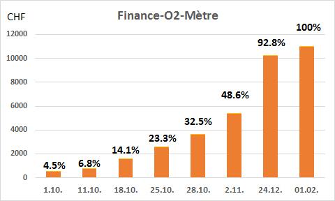Finance-O2-Mètre montrant l'avancement du fundraising pour ce projet (octobre 2018 - février 2019)