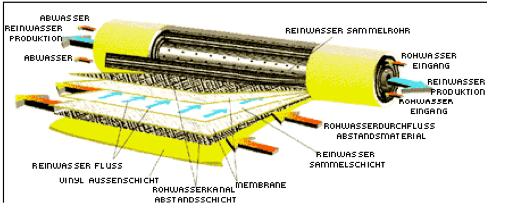 Aufbau einer Umkehrosmose Membran