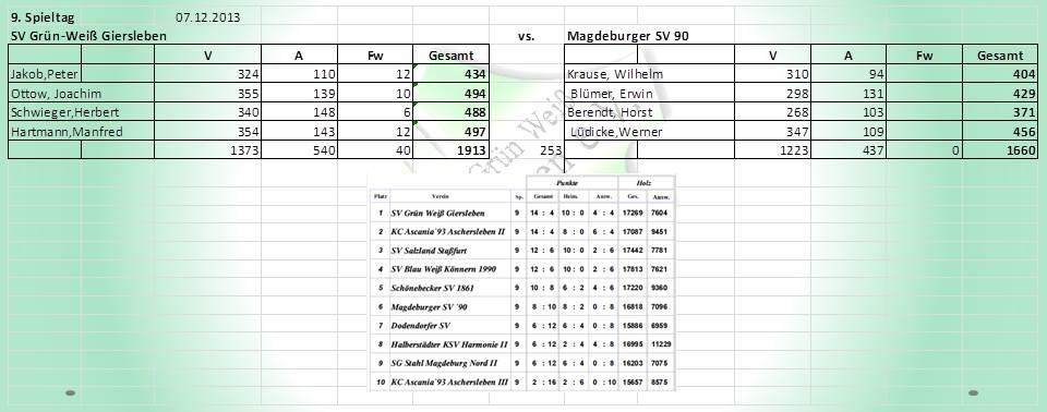 9 .Spieltag: SV Grün-Weiß Giersleben gegen Magdeburger SV 90