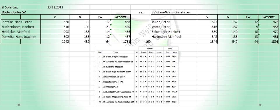 8. Spieltag: Dodendorfer SV gegen SV Grün-Weiß Giersleben
