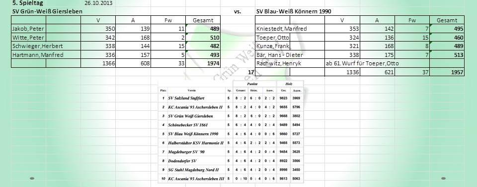 5. Spieltag: SV Grün-Weiß Giersleben gegen SV Blau-Weiß Könnern 1990