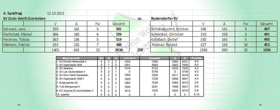 4. Spieltag: SV Grün-Weiß Giersleben gegen Rodersdorfer SV