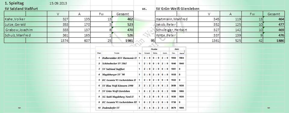1.Spieltag:  SV Salzland Staßfurt gegen SV Grün-Weiß Giersleben