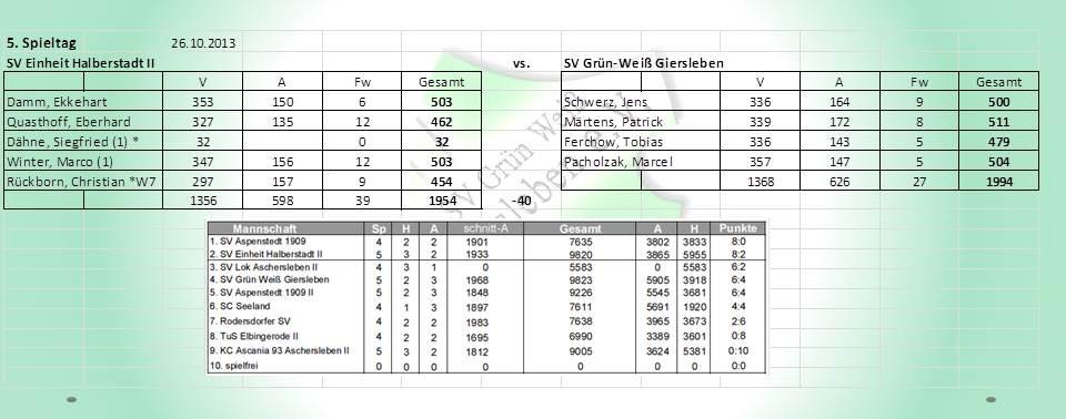 5.Spieltag: SV Einheit Halberstadt gegen SV Grün-Weiß Giersleben