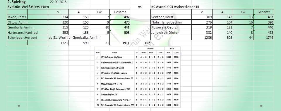 2. Spieltag: SV Grün- Weiß Giersleben gegen KC Ascania´93 Aschersleben III