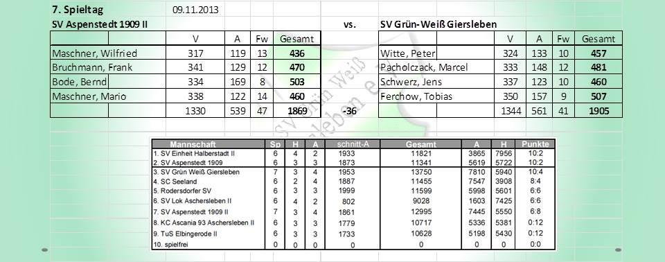 7. Spieltag: SV ASpenstedt 1909 II gegen SV Grün-Weiß Giersleben