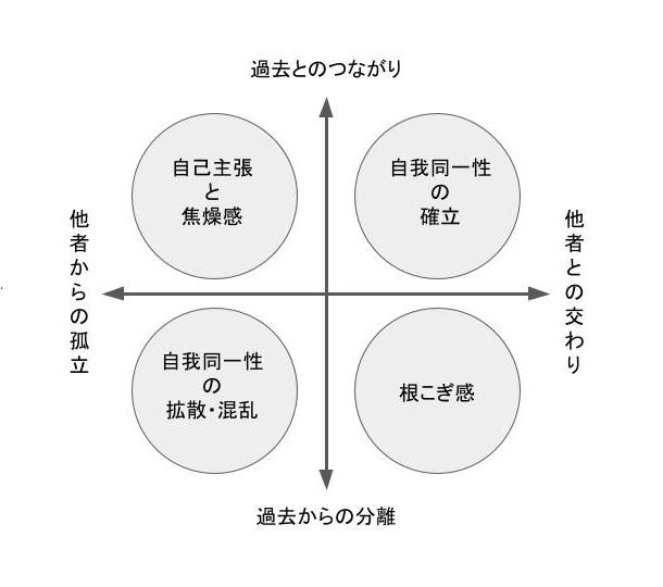 自我同一性の時間軸と空間軸