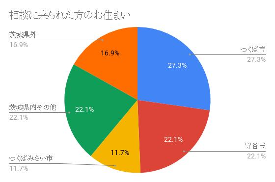 グラフ:つくば市からのカウンセリング利用者が一番多い
