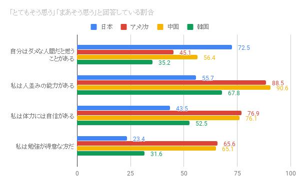 日本の高校生の自己肯定感は外国に比べて低い