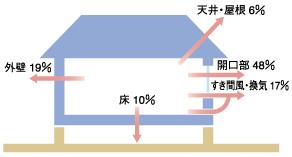 住宅の熱損失