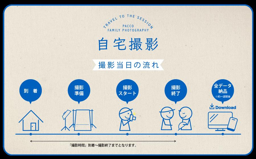 大阪市内出張費無料、撮影全データお渡しの自宅撮影プラン詳細。