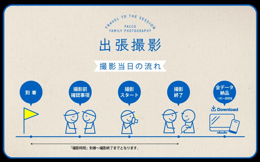大阪市内出張費無料、撮影全データお渡しのロケーション撮影プラン詳細。