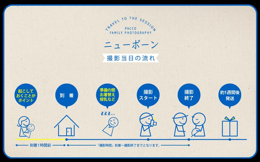 大阪市内出張費無料、撮影全データお渡しの新生児撮影プラン詳細。