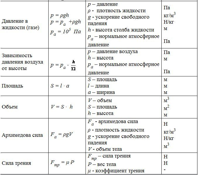 Физика формулы шпаргалка 7-11
