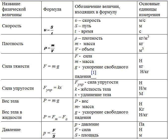 Физика 7 класс формулы и обозначение букв