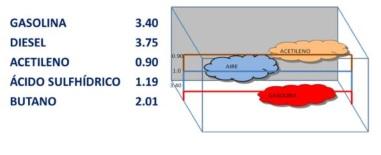 Densidad Específica del Vapor: Es la relación que existe entre el peso del vapor de un combustible y el peso del aire.