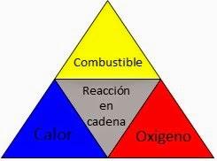 Tetraedro del Fuego.