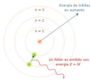 Es un modelo clásico del átomo, pero fue el primer modelo atómico en el que se introduce una cuantización a partir de ciertos postulados.