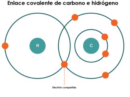 Los compuestos covalentes están formados por elementos con electronegatividad similar.