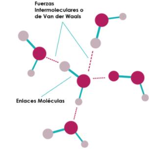 En las fuerzas de Van der Waals se observa una dinámica intermolecular de cuatro tipos
