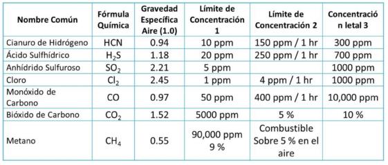 Comparación de toxicidad de varios gases.