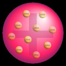 El modelo atómico de Thomson era concebido como una esfera maciza con carga eléctrica positiva dentro de la cual estaban incluidos los electrones negativos.