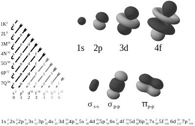 sólo se pueden ocupar los orbitales con un máximo de dos electrones, en orden creciente de energía orbital: los orbitales de menor energía se llenan antes que los de mayor energía.