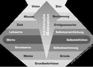 Wertschöpfungsmatrix in Organisationen. Werte schließen die Lücke zwischen visionärern Intentionen von Unternehmen und den Grundbedüfnissen von Mitarbeiter und Teams