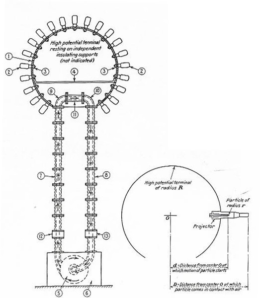 FIG. 4  SCHEMATIC ILLUSTRATION OF NEW HIGH POTENTIAL GENERATOR - FIG. 5 SPHERICAL TERMINAL AND AN OPEN VACUUM TUBE