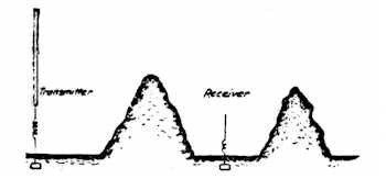 Fig. 18. Showing Effect of Two Hills as Further Proof Against the Hertz-wave Theory.