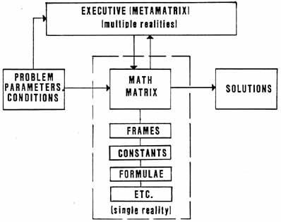 Figure 15.  Implications of Tesla Potential