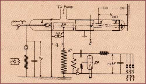The first radio frequency linac  for acceleration of heavy ions was designed by Rolf Widerøe in 1928. 1 MHz, 25KV rf source to accelerate potassium ions up to 50 KeV. Optimum gap distance d=βλ/2=βc/2f