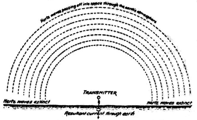 Fig. 14. Diagram Explaining the Relation Between the Effective and the Measured Current In the Antenna.